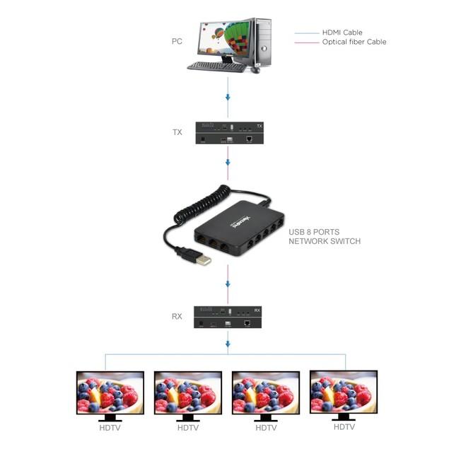 XtremPro 8-Port USB Powered 10/100Mbps Ethernet RJ45 Network Switch Hub