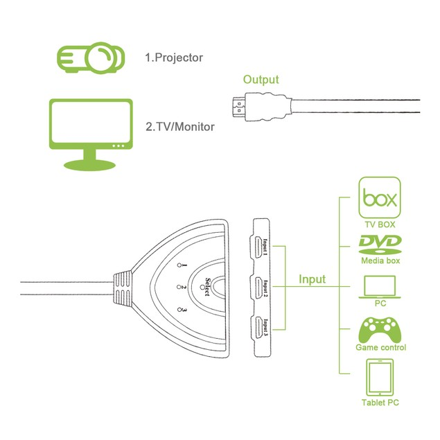 Tritina HDMI 3-in-1 switch with automatic sensor Supports WII,TV Box, etc.