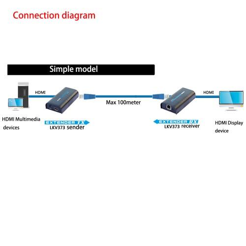 HDMI Extender Over Ethernet 100M LAN RJ45 CAT5 CAT6 For full HD DVD PS3