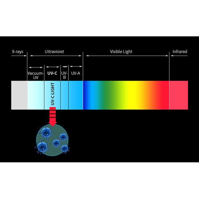 UV Disinfecting Wand