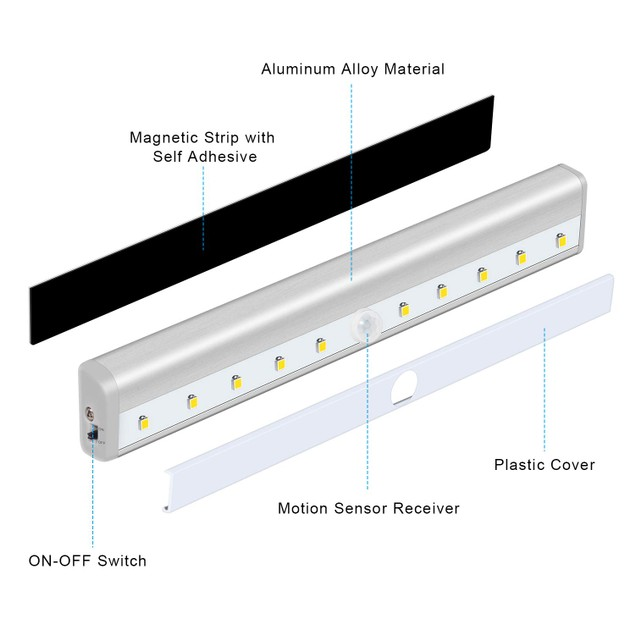 2-Pack Motion Activated LED Light Strip